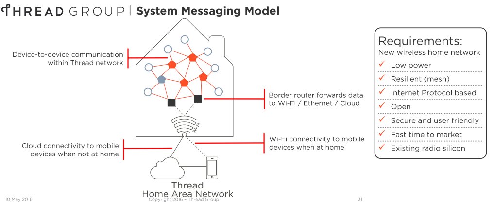 Thread System Messaging Model