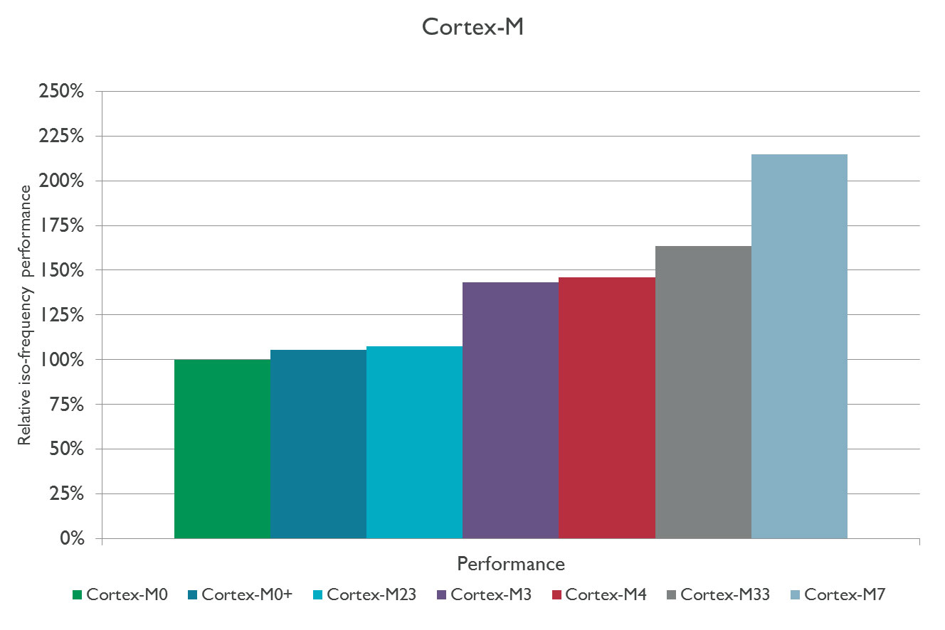 Performance of Cortex-M