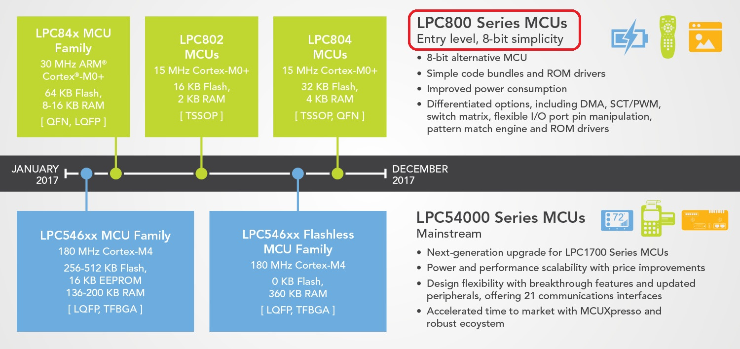 LPC8xx Roadmap