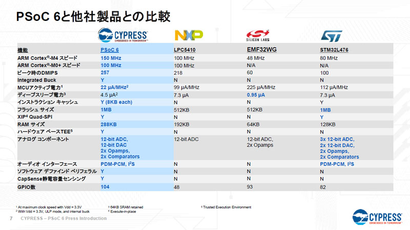 PSoC 6 Comparison Table 2
