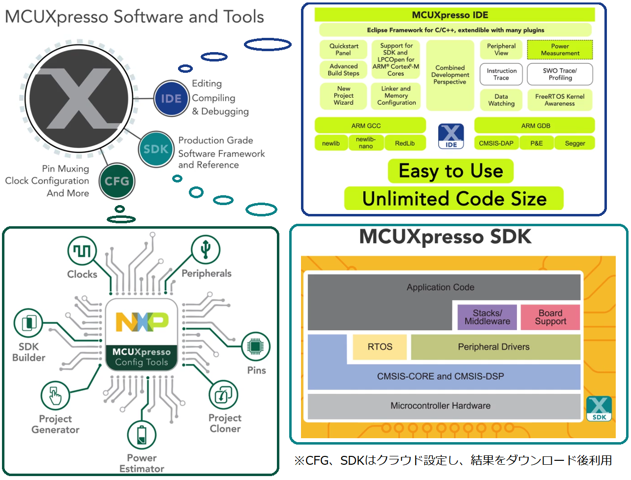 MCUXpresso Overview