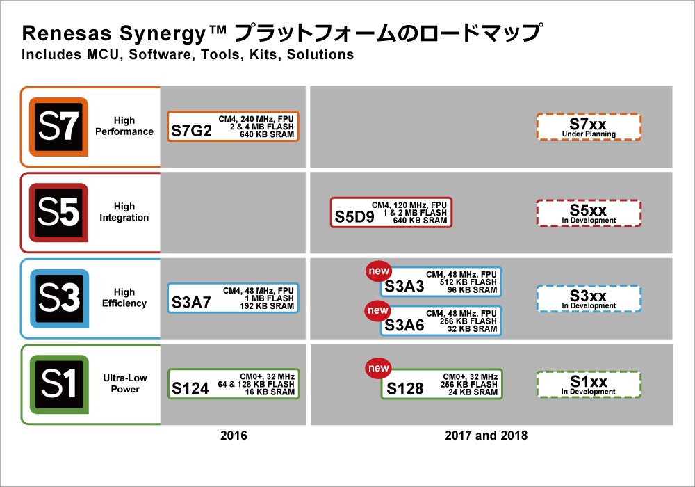 Synergy Loadmap 2017 and 2018
