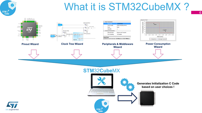 STM32CubeMX Four Wizard