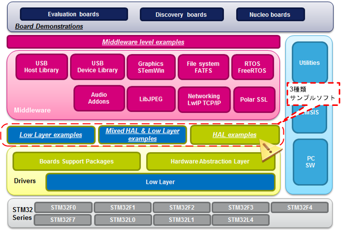 STM32Fx Software Structure