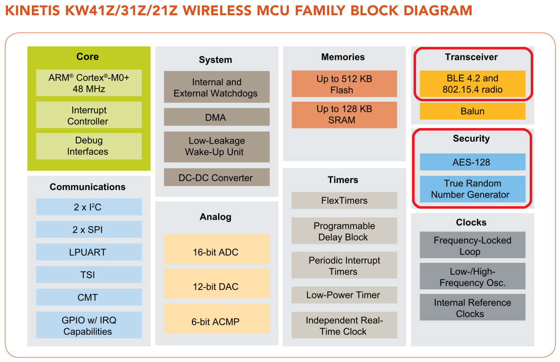 KINETIS KW MCU FAMILY BLOCK DIAGRAM