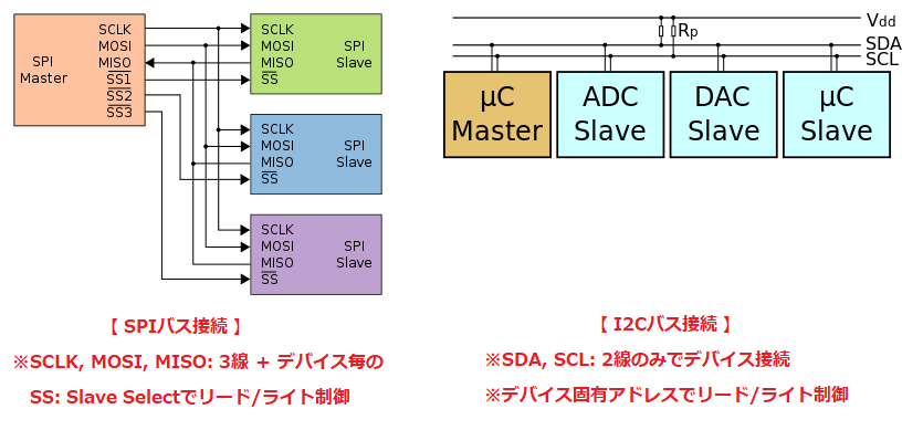 SPI Bus vs. I2C Bus (Source: Wikipedia)