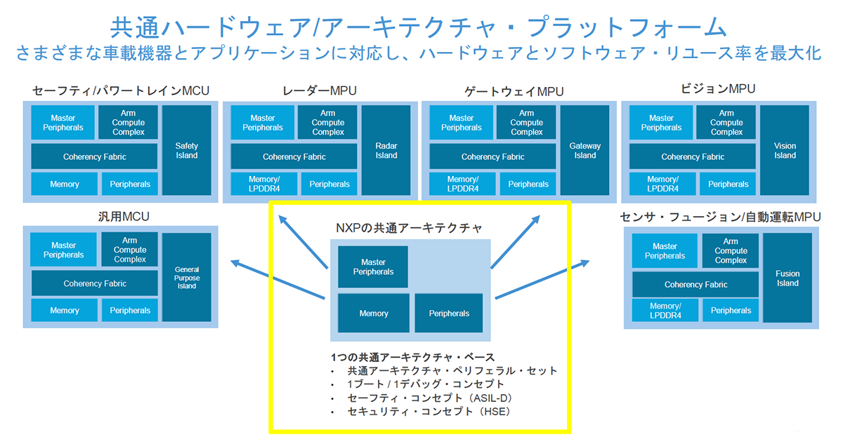 Common Hardware Architecture Platform (Source: NXP)