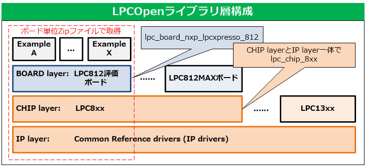 LPCOpen Library Stack