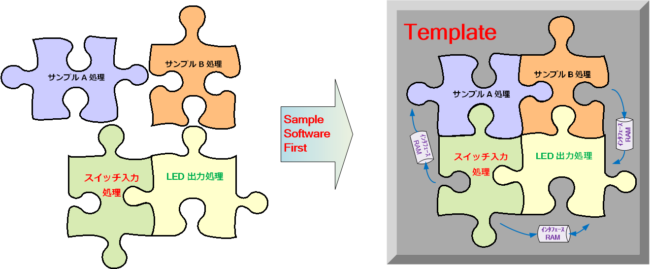 Sample Software First and MCU Template