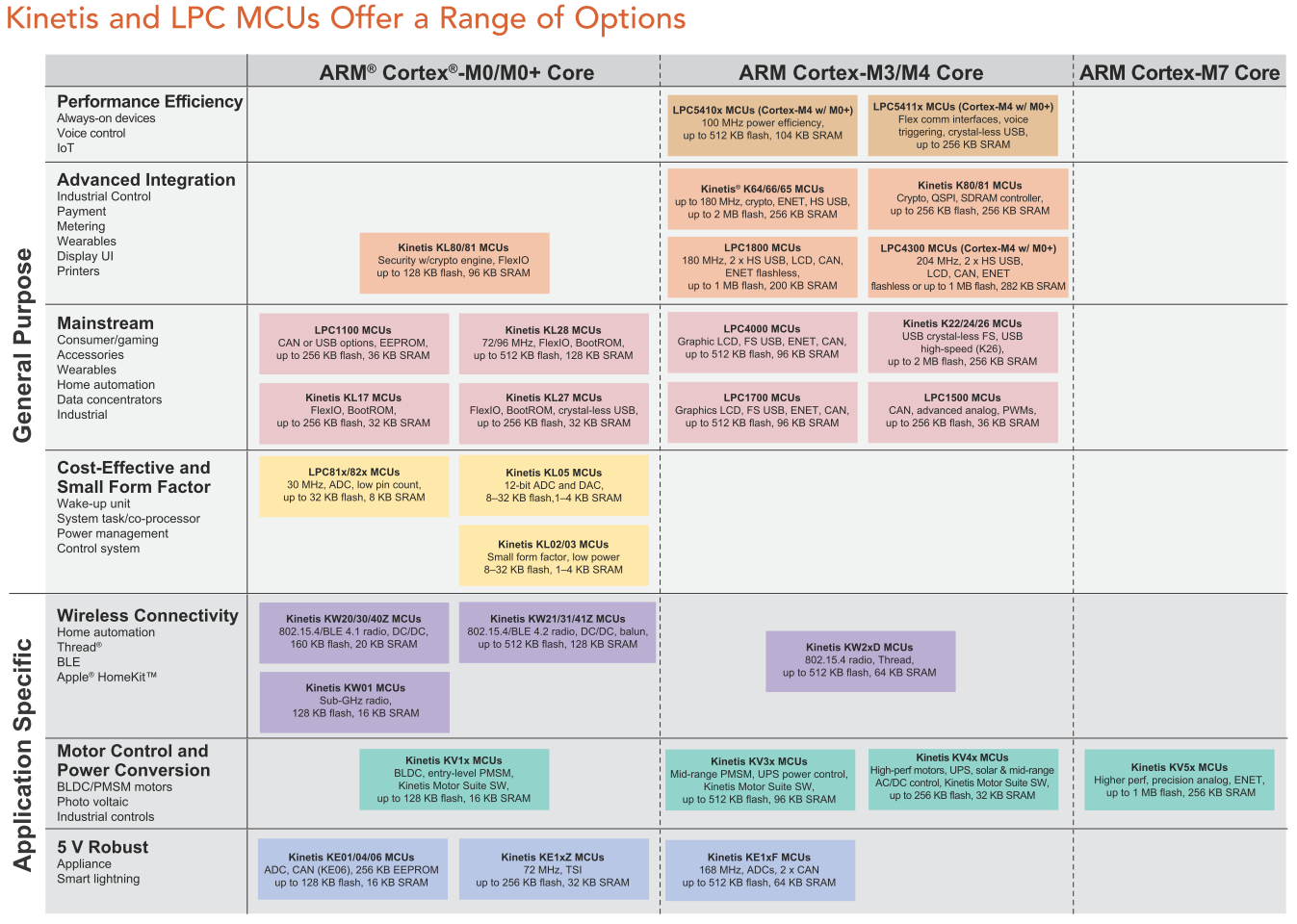 Kinetis and LPC MCUs Offer a Range of Options (Source: 2016)