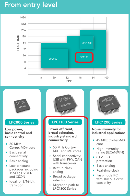 LPC1100 Series (Source:LPC Cortex-M microcontrollers — Discover the difference)
