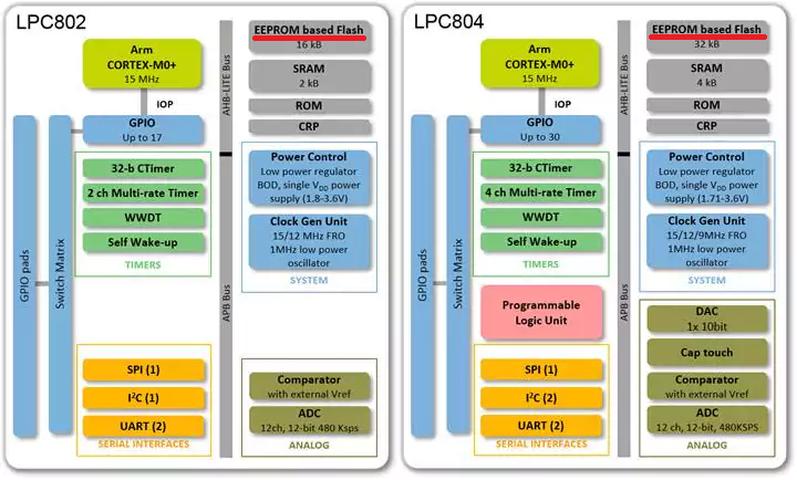 LPC802 and LPC804 Block (Source:Mouser Electorinics Japan)