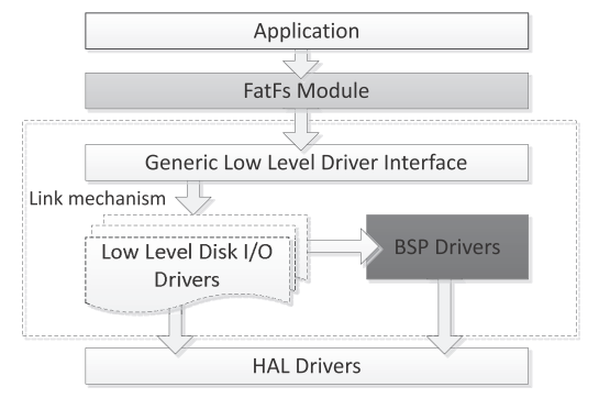 FatFs Middleware module architecture (Source:UM1721)