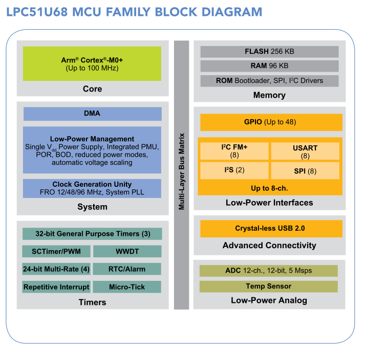 LPC51U68 MCU Block Diagram (出典:LPC51U68 Fact Sheet)
