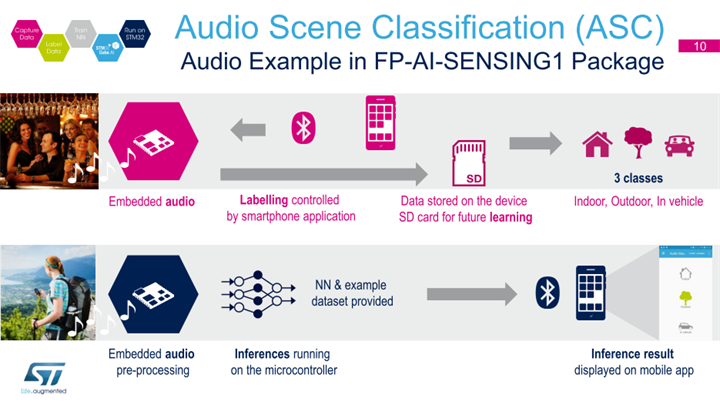 Audio Scean Classification (ASC)(出典:Neural Networks on the STM32)