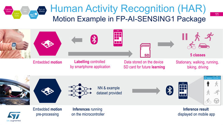 Human Activity Recognition (HAR)(出典:Neural Networks on the STM32)