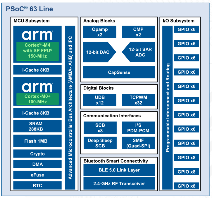 PSoC 63 Line with BLE (Hardware)