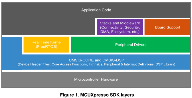 MCUXpresso SDK Laysers(出典:Getting Started with MCUXpresso SDK, Rev. 10_06_2019)