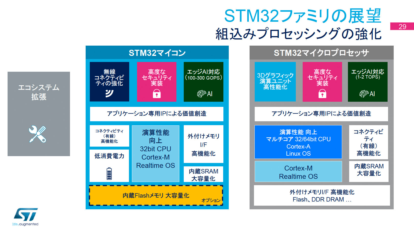 STM32MCUとSTM32マイクロプロセッサ(出典:STM)