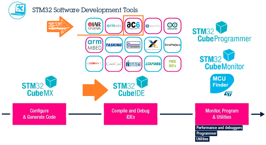 STM32 Software Development Tools(出典:STMサイトに加筆)