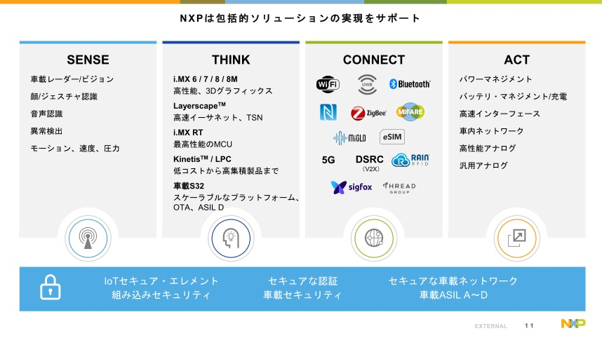NXPの提供する半導体デジタル/アナログ技術(出典:NXP semiconductors corporate overview)