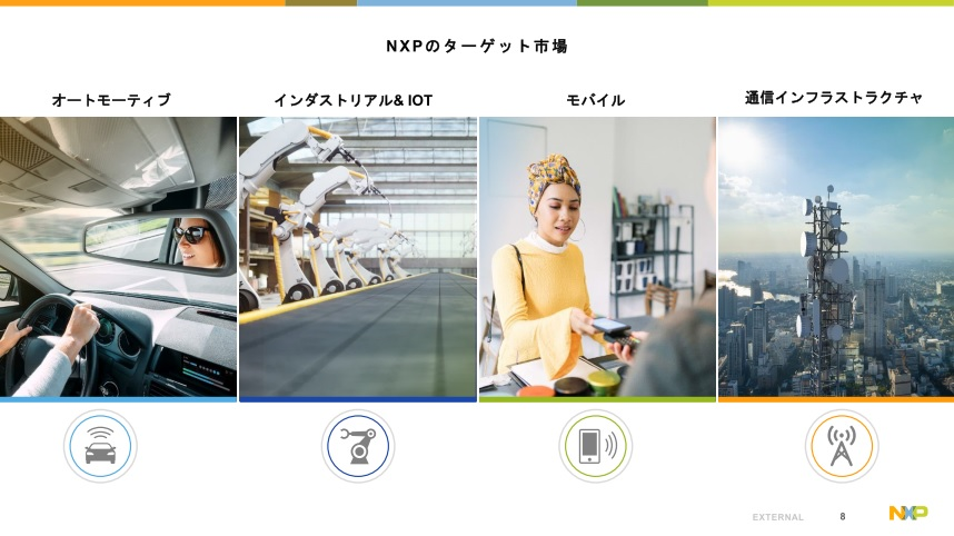 NXPのターゲット4市場(出典:NXP semiconductors corporate overview)