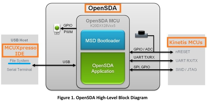 OpenSDA Block Diagram(出典:OpenSDA Users Guideに加筆)