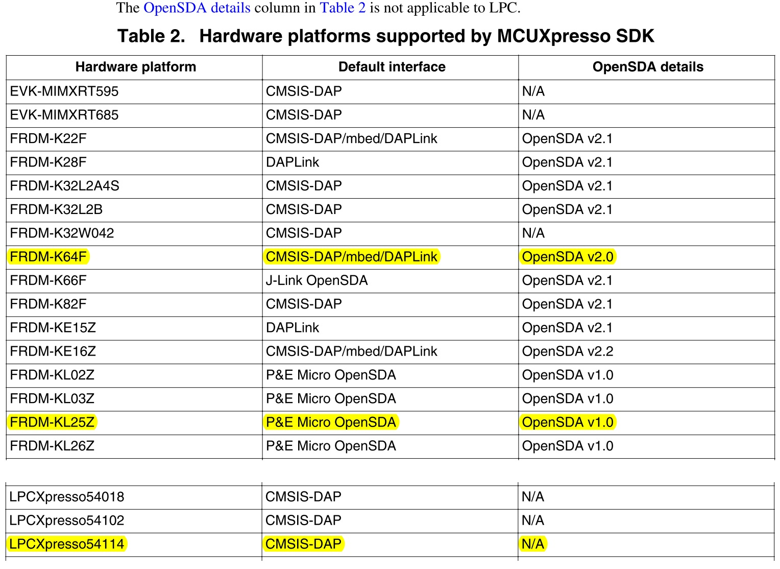 MCUXpresso SDK support platform(出典:Getting Started with MCUXpresso)