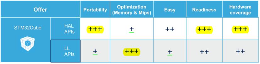 HALとLL比較(出典:STM32 Embedded Software Overvire)