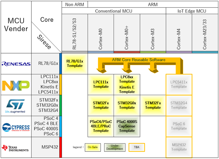 ARM Cortex-M4テンプレートと開発資産流用性
