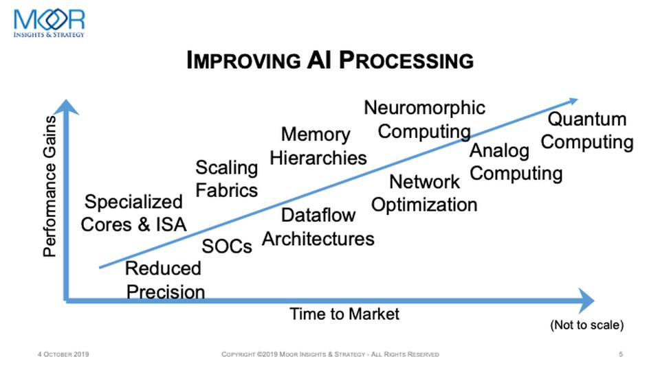 次のムーア則を牽引するAI処理能力(出典:AI Hardware Harder Than It Looks)