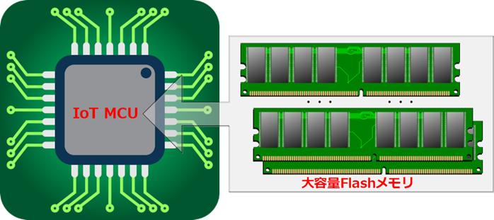 IoT MCUの将来