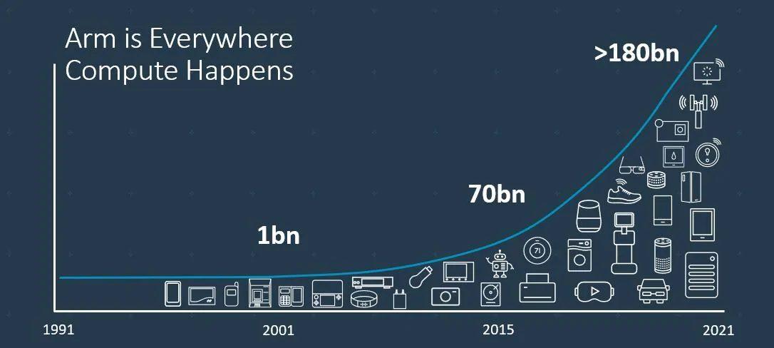 ARMベースチップ累計出荷個数は1,800億個以上(出展:ニュースルーム、February 16, 2021)