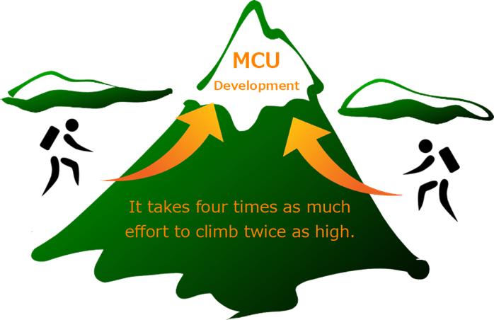 2倍化MCU開発