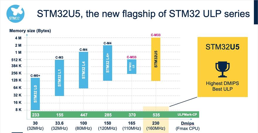 STM32U5ベンチマーク(出典:公式ブログ)