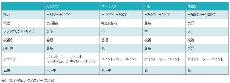 温度検出テクノロジーの比較(出典:エンジニアのための温度センシングガイド)