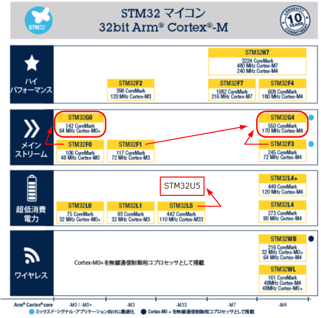 STM32ファミリMCUコア(出典:STサイトに加筆)