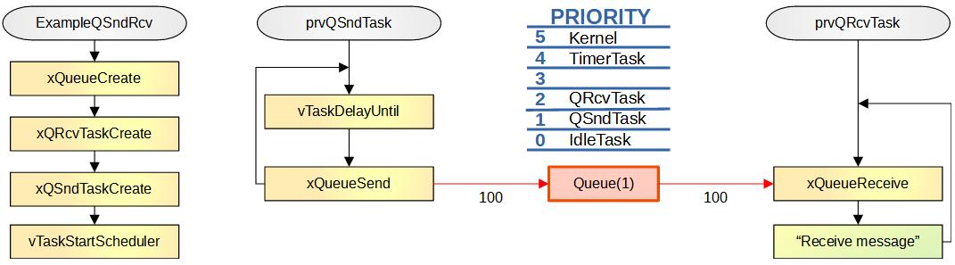 freertos_genericのQによるデータ送受信