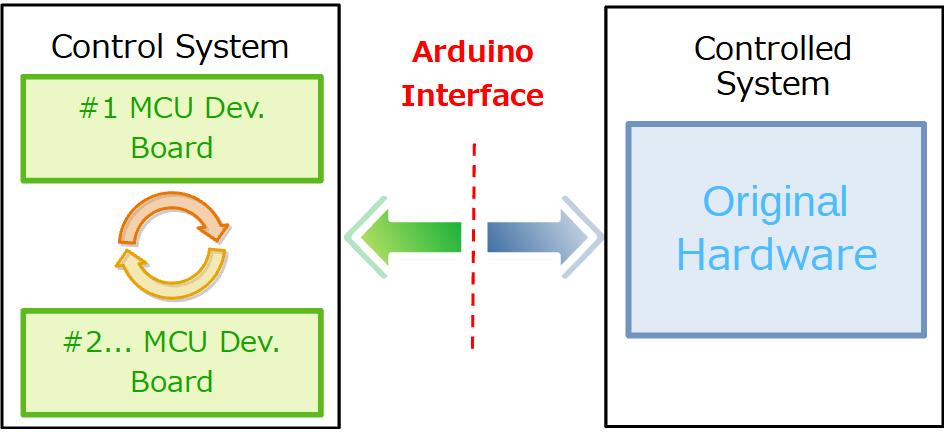 MCU評価ボード載せ替えプロトタイプ開発案