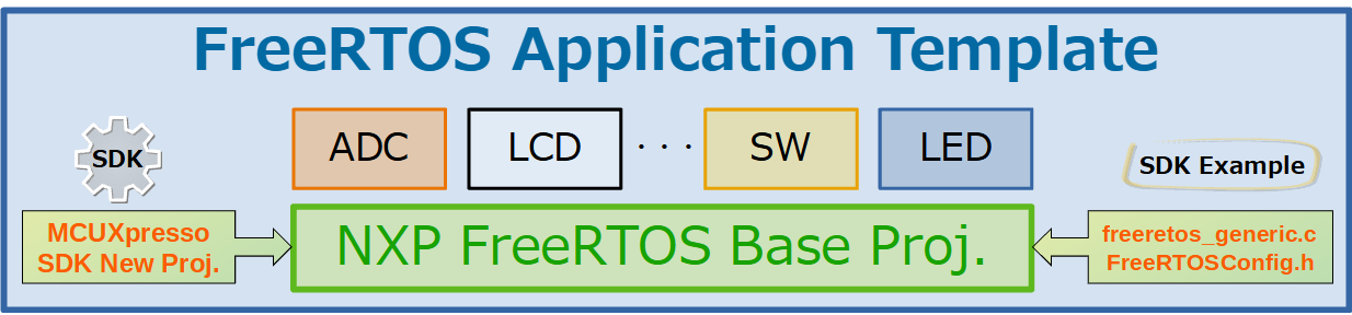 FreeRTOS Application Template (NXP Version)