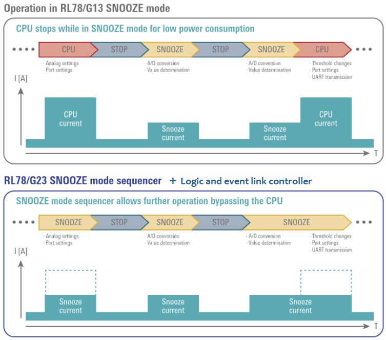 Snoozeモード・シーケンサによる低電力動作効果(出展:ルネサスRL78ファミリ)