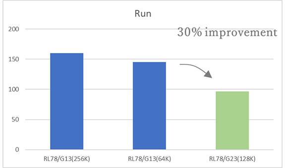 RL78/G13比、30%少ない低消費電力動作のRL78/G23(出展:ルネサスサイト)