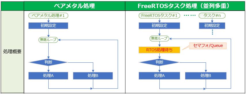 図1 ベアメタル処理とFreeRTOSタスク処理並列多重