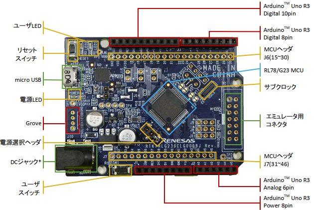 RL78/G23 Fast Prototyping Board(出展:ユーザーズマニュアル)