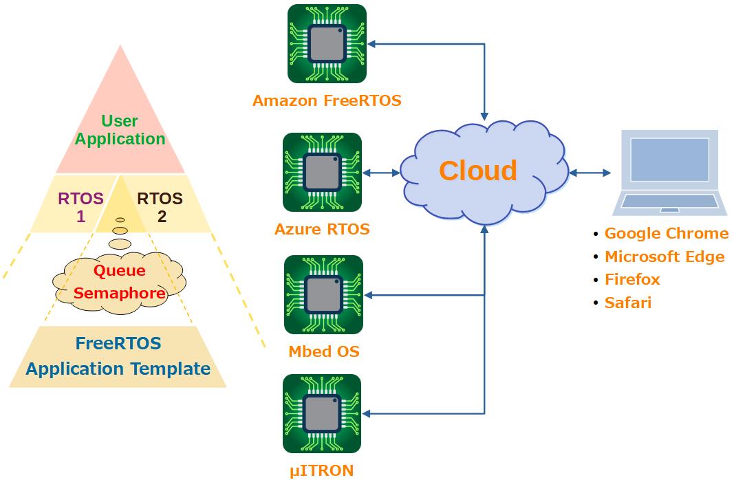 MCU RTOS多様化対策のFreeRTOSアプリケーションテンプレート