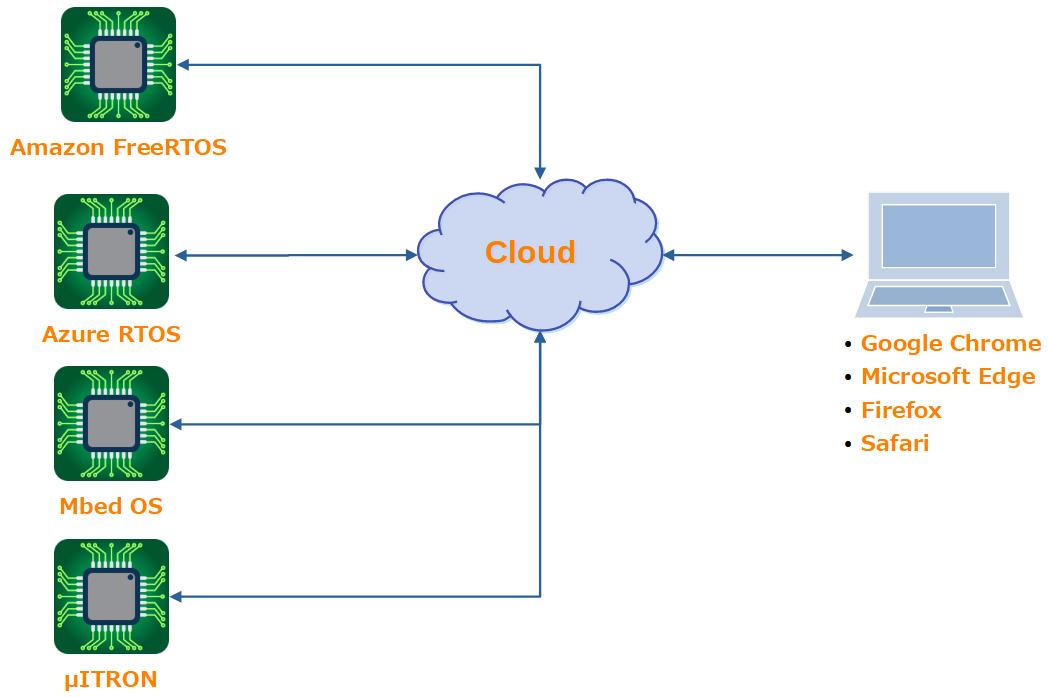 IoT MCU RTOSとPCブラウザ比較