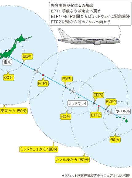 ホノルル便パイロットの緊急事態対応(出展:記事)
