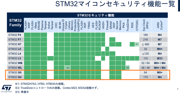 STM32G0とG4のセキュリティ対応(出展:STM32 Security対応表に加筆)