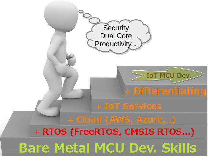 IoT MCU開発者スキルの階層構造