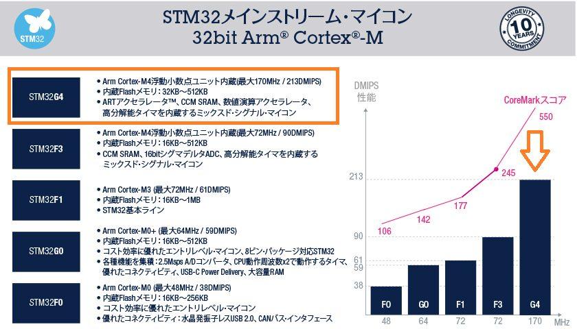 STM32メインストリームMCU比較(出展:STマイクロエレクトロニクスに加筆)